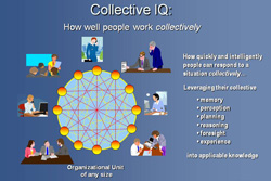 Collective IQ diagram