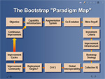 Image of Doug's Bootstrap Paradigm Map