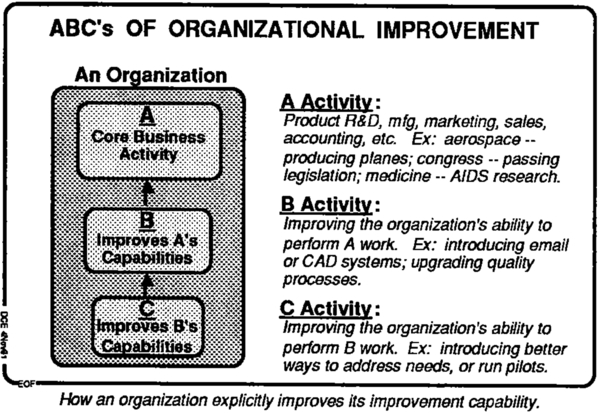 Figure-1. ABC'S OF ORGANIZATIONAL IMPROVEMENT