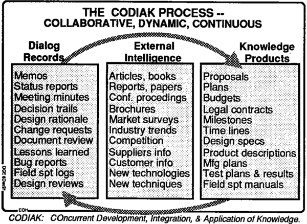 Figure-2. THE CODIAK PROCESS