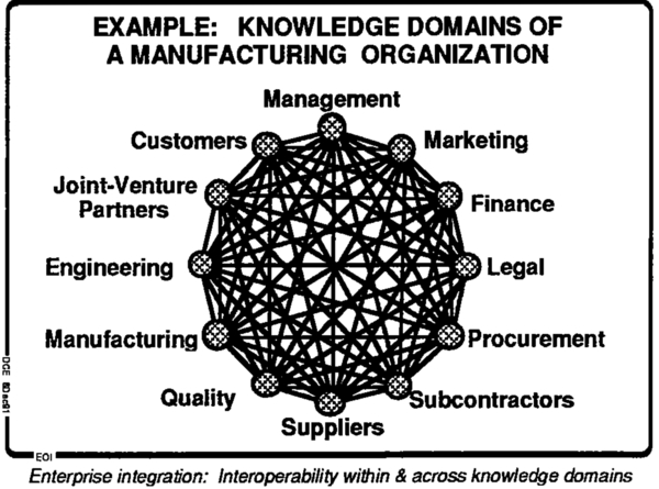 Figure-3. EXAMPLE: KNOWLEDGE DOMAINS OF A MANUFACTURING ORGANIZATION
