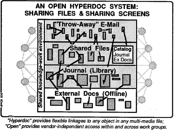 Figure-4. AN OPEN HYPERDOC SYSTEM: SHARING FILES & SHARING SCREENS