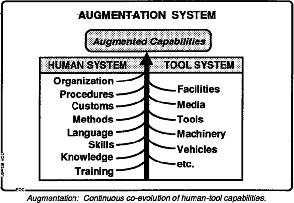 Figure-5. AUGMENTATION SYSTEM